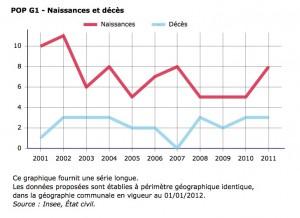 graphique Chaucenne Naissance et décès