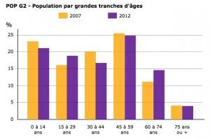 Chaucenne_Population-trancheAge